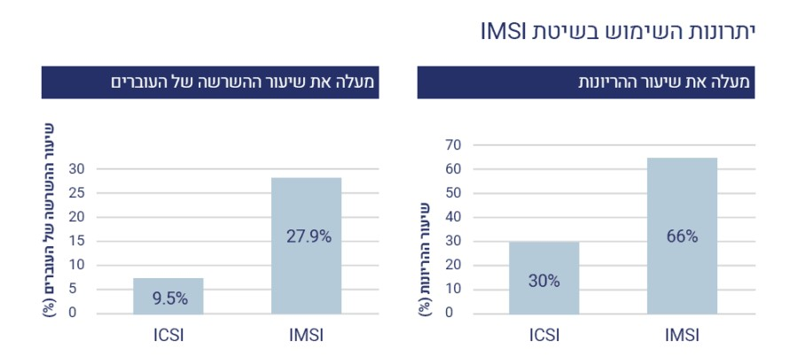 יתרונות שימוש בשיטת IMSI - פוריות הגבר